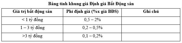 Bảng tính khung giá Định giá Bất Động sản